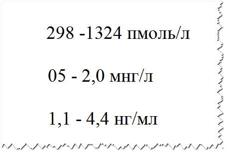 Анализ на с пептид норма